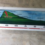 GAP elevation chart
